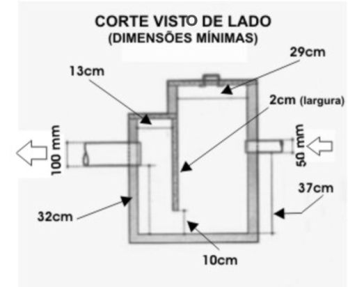 Informações a respeito de caixas de gordura menores e/ou de formato